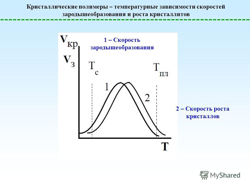 Кристаллические полимеры – температурные зависимости скоростей зародышеобразования и роста кристаллитов 1 – Скорость зародышеобразования 2 – Скорость роста кристаллов