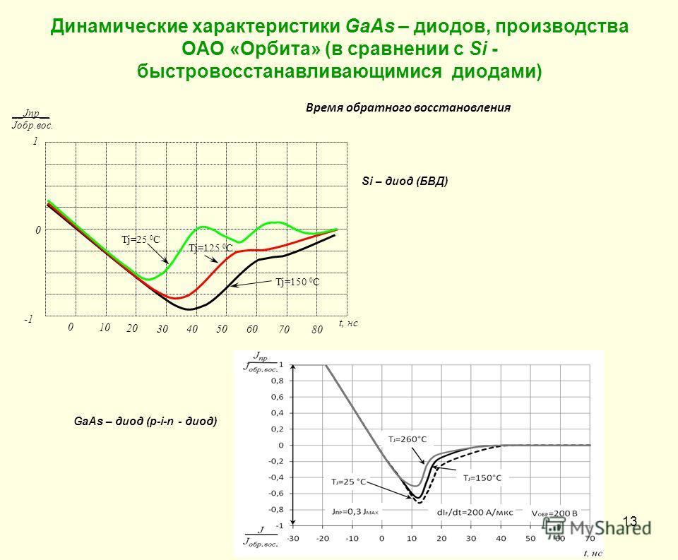 Динамические характеристики GaAs – диодов, производства ОАО «Орбита» (в сравнении с Si - быстровосстанавливающимися диодами) __Jпр__ Jобр.вос. Tj=125 0 C Tj=25 0 C Tj=150 0 C t, нс 0 10 20 30 405060 7080 0 1 Время обратного восстановления Si – диод (