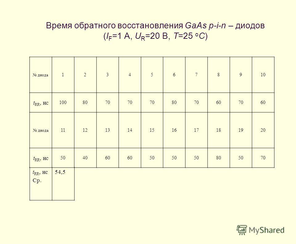 Время обратного восстановления GaAs p-i-n – диодов (I F =1 А, U R =20 В, T=25 o C) диода 12345678910 t RR, нс 1008070 8070607060 диода 11121314151617181920 t RR, нс 504060 50 805070 t RR, нс Ср. 54,5