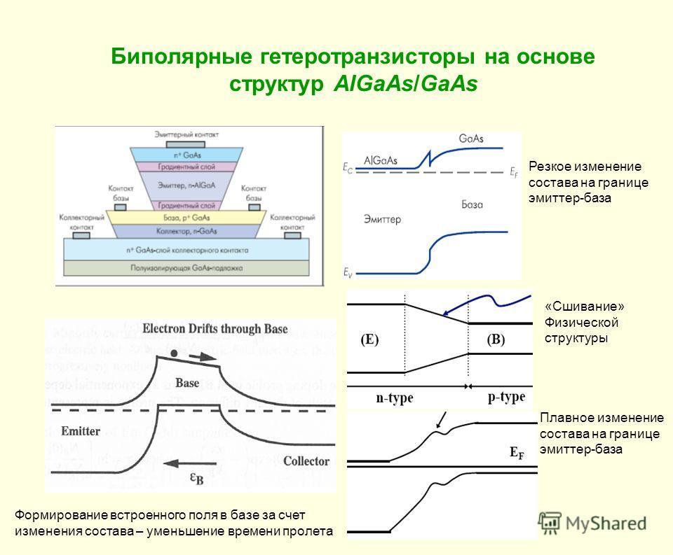 Биполярные гетеротранзисторы на основе структур AlGaAs/GaAs Формирование встроенного поля в базе за счет изменения состава – уменьшение времени пролета Плавное изменение состава на границе эмиттер-база Резкое изменение состава на границе эмиттер-база