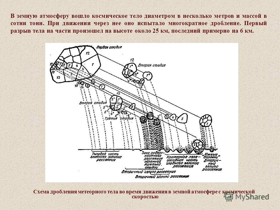 Схема дробления метеорного тела во время движения в земной атмосфере с космической скоростью В земную атмосферу вошло космическое тело диаметром в несколько метров и массой в сотни тонн. При движении через нее оно испытало многократное дробление. Пер