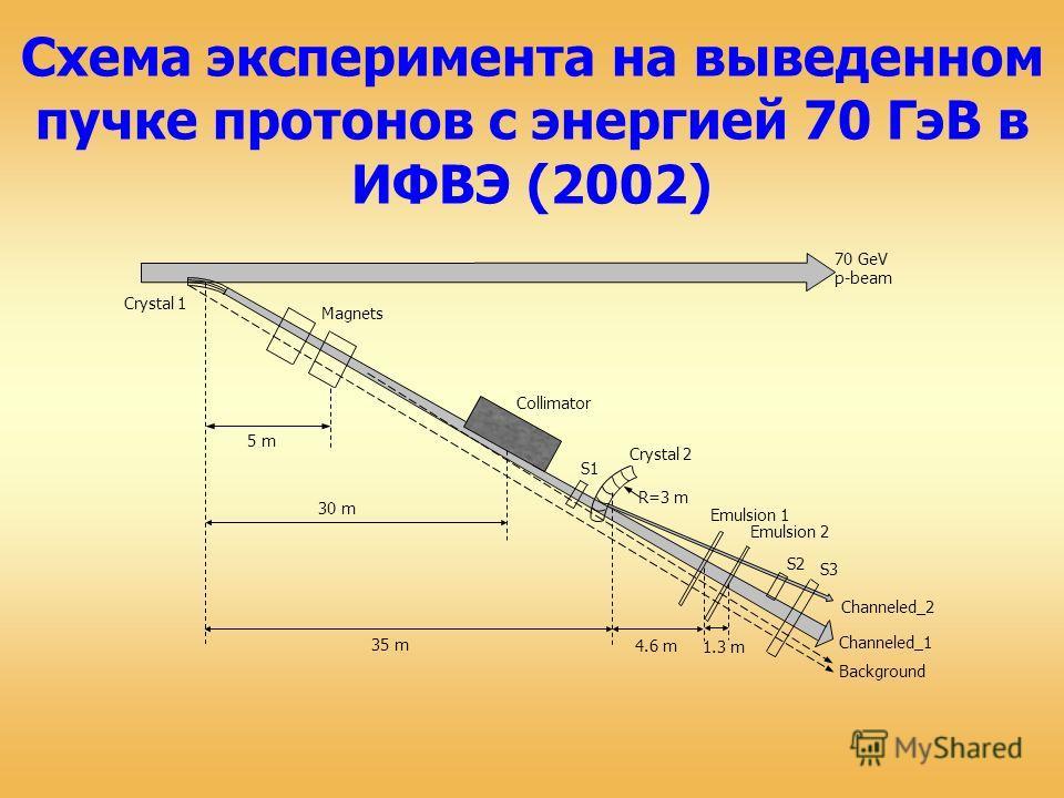 Схема эксперимента на выведенном пучке протонов с энергией 70 ГэВ в ИФВЭ (2002) Crystal 1 Magnets Crystal 2 Emulsion 1 S1 S2 S3 Background Channeled_1 30 m 35 m 4.6 m Collimator 1.3 m Emulsion 2 Channeled_2 70 GeV p-beam 5 m R=3 m
