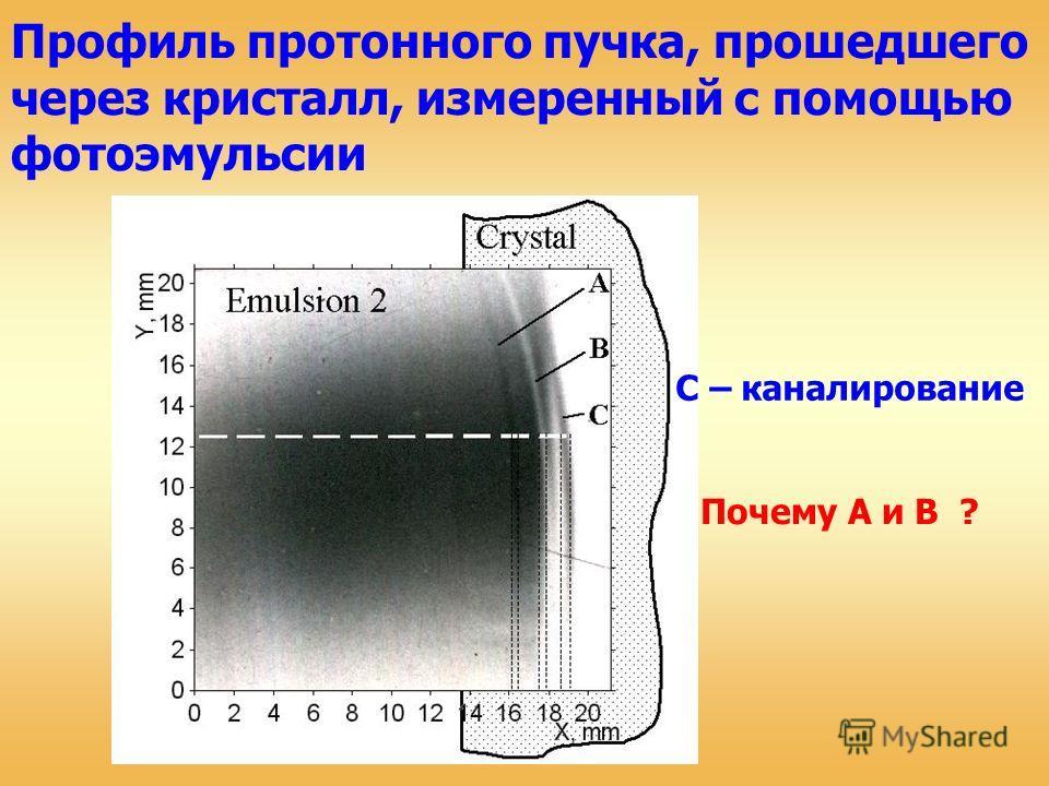 Профиль протонного пучка, прошедшего через кристалл, измеренный с помощью фотоэмульсии C – каналирование Почему A и В ?