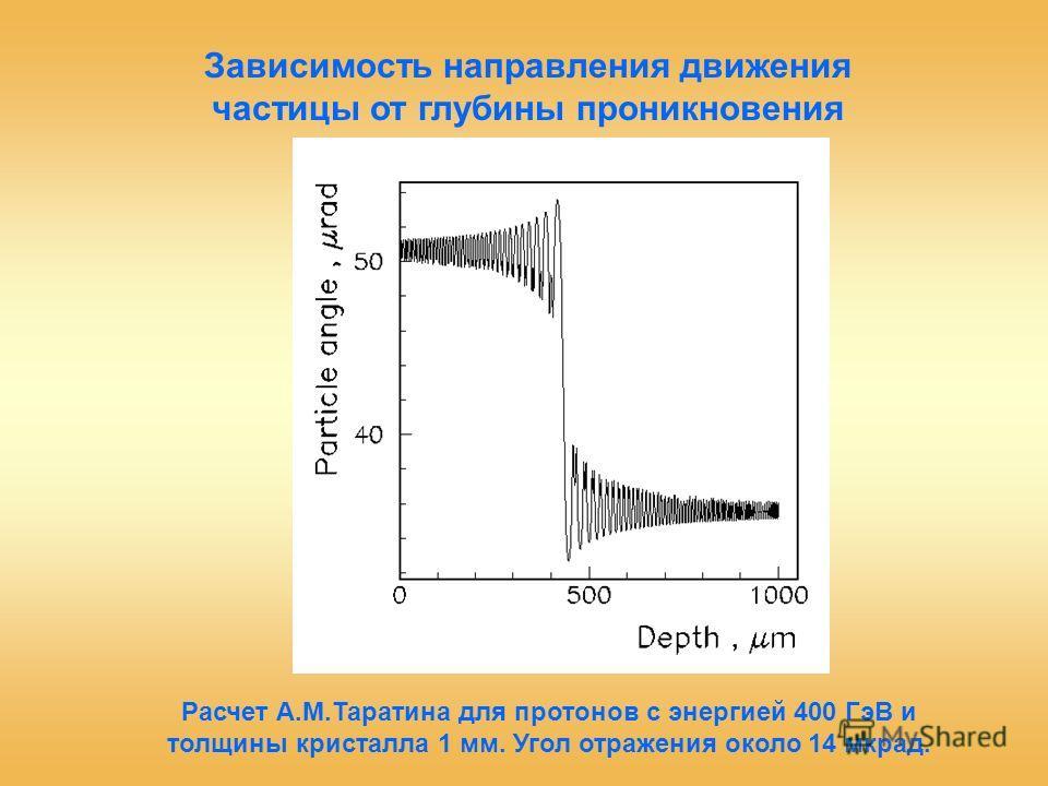 Расчет А.М.Таратина для протонов с энергией 400 ГэВ и толщины кристалла 1 мм. Угол отражения около 14 мкрад. Зависимость направления движения частицы от глубины проникновения