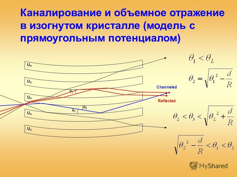 Каналирование и объемное отражение в изогнутом кристалле (модель с прямоугольным потенциалом) U0U0 U0U0 U0U0 U0U0 U0U0 θ1θ1 θ3θ3 θ2θ2 Reflected Channeled