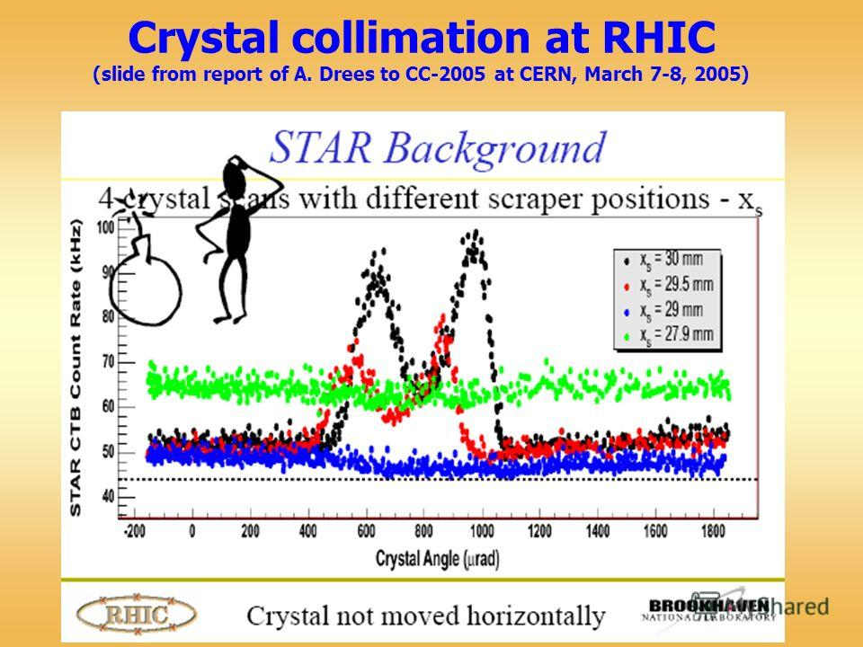 Crystal collimation at RHIC (slide from report of A. Drees to CC-2005 at CERN, March 7-8, 2005)