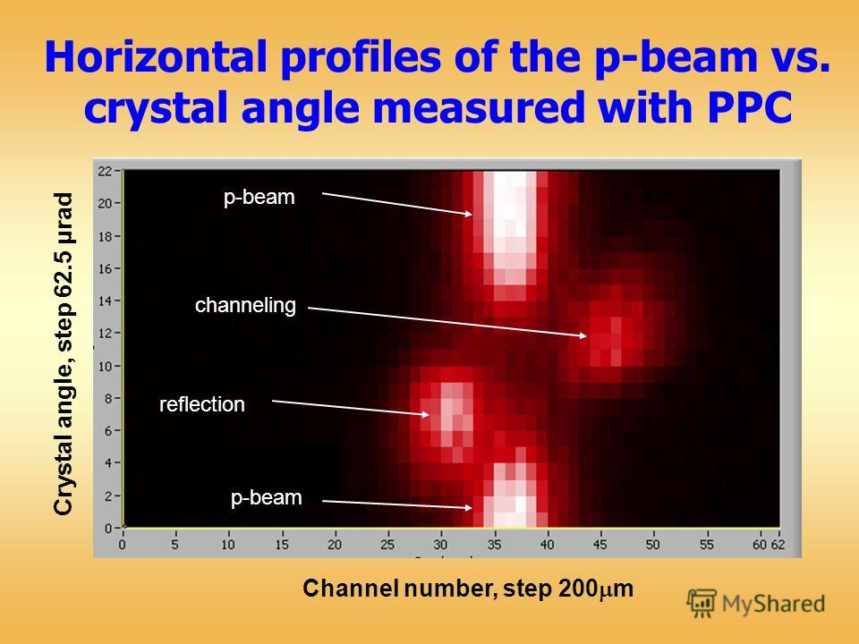 Horizontal profiles of the p-beam vs. crystal angle measured with PPC p-beam reflection channeling p-beam Crystal angle, step 62.5 μrad Channel number, step 200 m