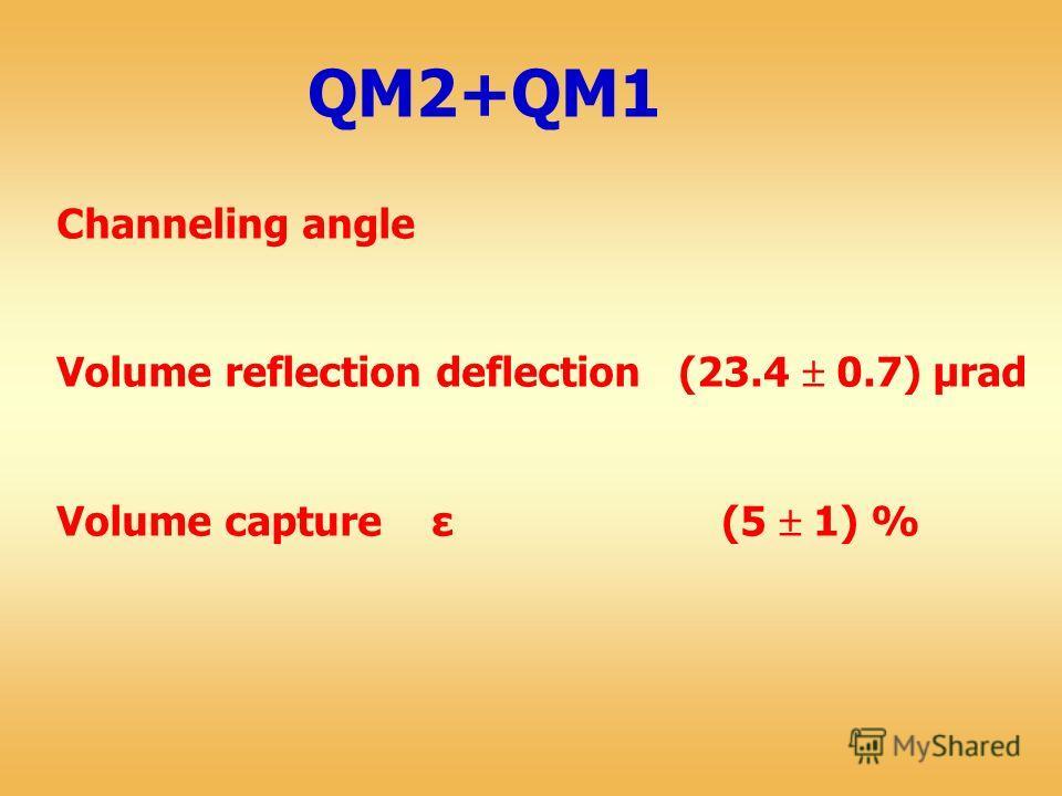 QM2+QM1 Channeling angle Volume reflection deflection (23.4 0.7) μrad Volume capture ε (5 1) %