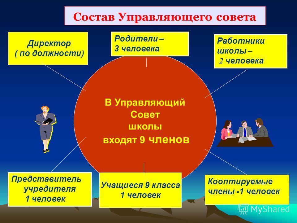 В Управляющий Совет школы входят 9 членов Работники школы – 2 человека Родители – 3 человека Представитель учредителя 1 человек Состав Управляющего совета Кооптируемые члены -1 человек Учащиеся 9 класса 1 человек Директор ( по должности)