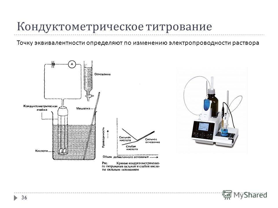 Кондуктометрическое титрование Точку эквивалентности определяют по изменению электропроводности раствора 36