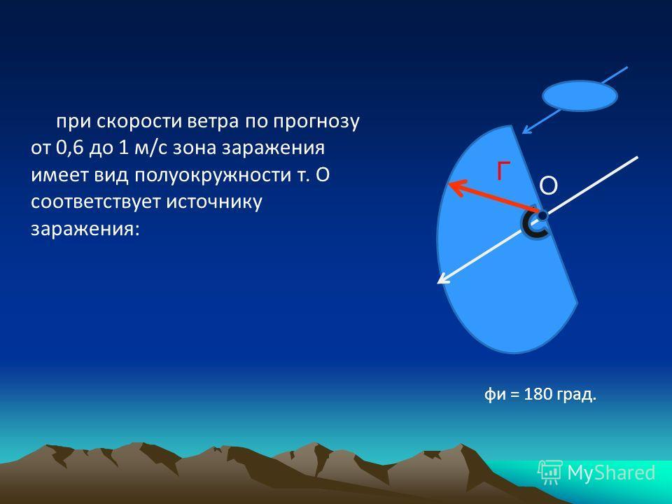 при скорости ветра по прогнозу от 0,6 до 1 м/с зона заражения имеет вид полуокружности т. О соответствует источнику заражения: фи = 180 град. О Г