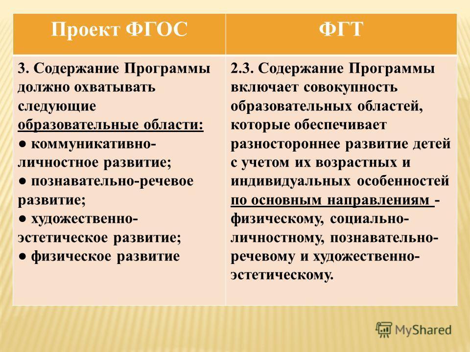 Проект ФГОСФГТ 3. Содержание Программы должно охватывать следующие образовательные области: коммуникативно- личностное развитие; познавательно-речевое развитие; художественно- эстетическое развитие; физическое развитие 2.3. Содержание Программы включ