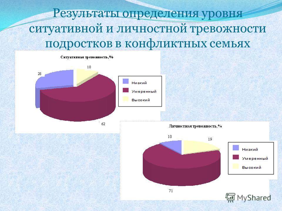 Результаты определения уровня ситуативной и личностной тревожности подростков в конфликтных семьях