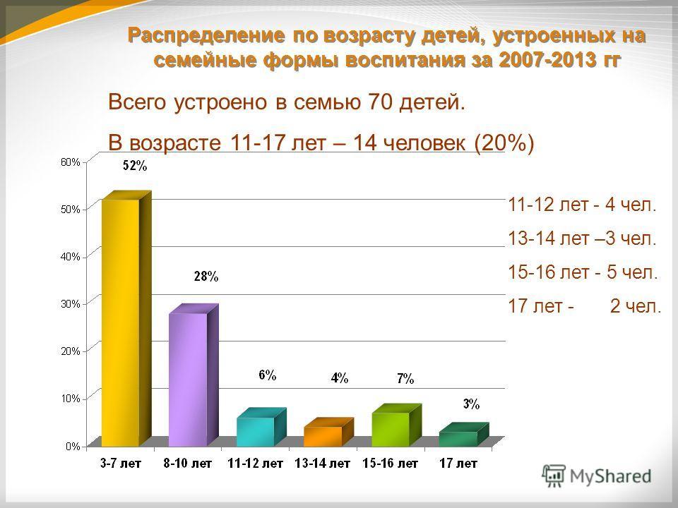 Распределение по возрасту детей, устроенных на семейные формы воспитания за 2007-2013 гг Всего устроено в семью 70 детей. В возрасте 11-17 лет – 14 человек (20%) 11-12 лет - 4 чел. 13-14 лет –3 чел. 15-16 лет - 5 чел. 17 лет - 2 чел.