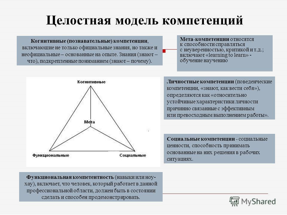 Целостная модель компетенций Мета-компетенции относятся к способности справляться с неуверенностью, критикой и т.д.; включают «learning to learn» - обучение научению Когнитивные (познавательные) компетенции, включающие не только официальные знания, н