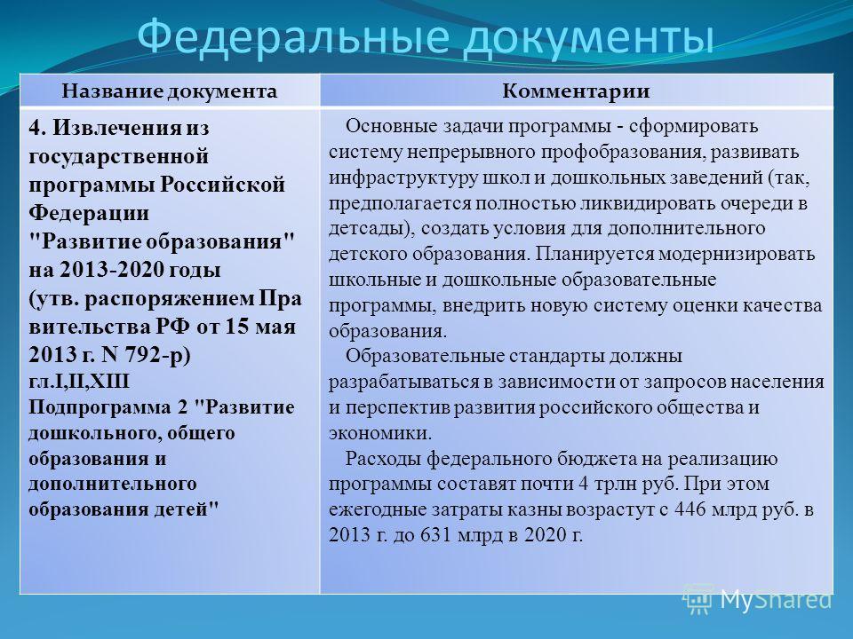 Федеральные документы Название документа Комментарии 4. Извлечения из государственной программы Российской Федерации