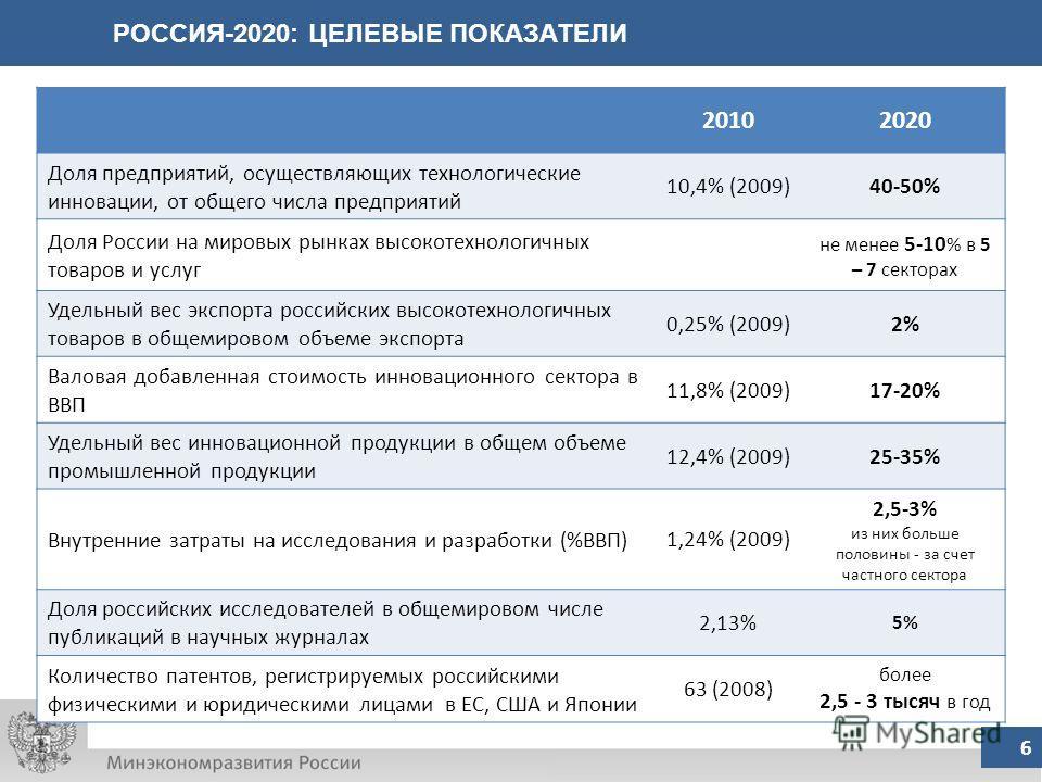 РОССИЯ-2020: ЦЕЛЕВЫЕ ПОКАЗАТЕЛИ 6 20102020 Доля предприятий, осуществляющих технологические инновации, от общего числа предприятий 10,4% (2009)40-50% Доля России на мировых рынках высокотехнологичных товаров и услуг не менее 5-10 % в 5 – 7 секторах У