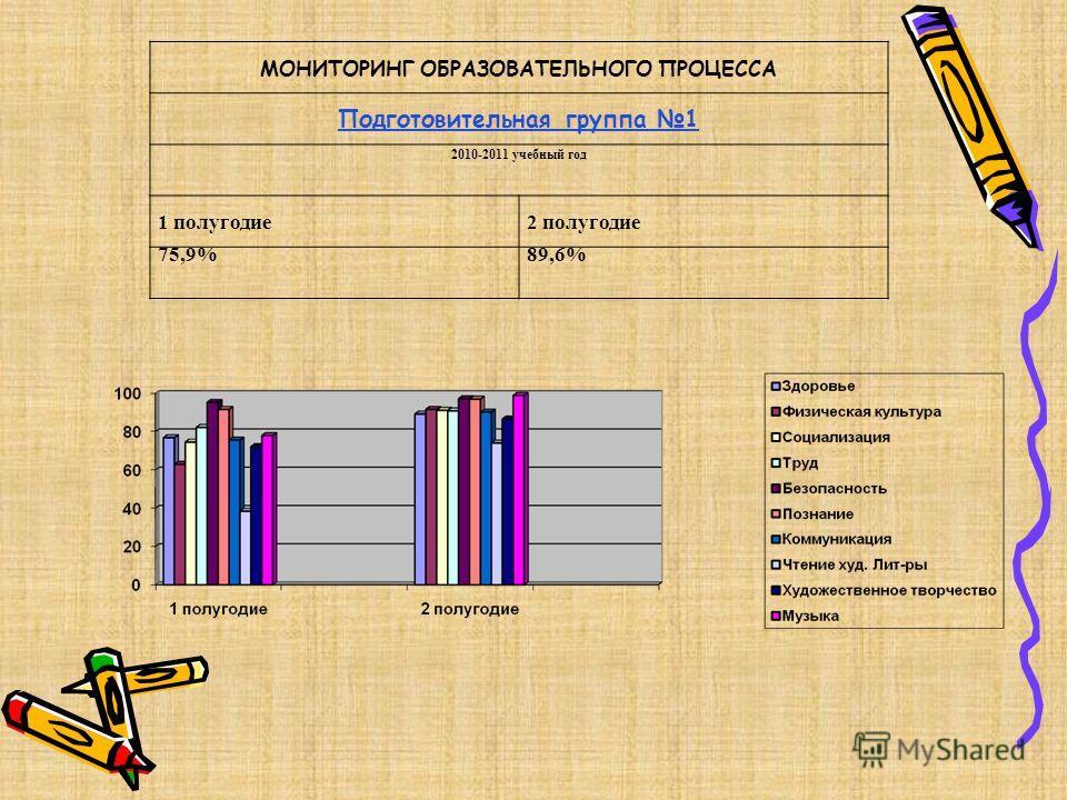 МОНИТОРИНГ ОБРАЗОВАТЕЛЬНОГО ПРОЦЕССА Подготовительная группа 1 2010-2011 учебный год 1 полугодие 2 полугодие 75,9%89,6%