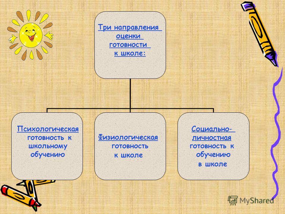 Три направления оценки готовности к школе: Физиологическая готовность к школе Социально- личностная готовность к обучению в школе Психологическая готовность к школьному обучению