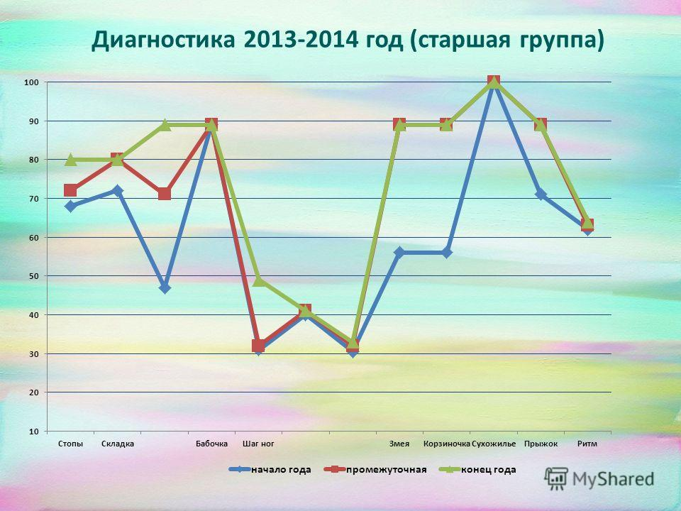 Диагностика 2013-2014 год (старшая группа)