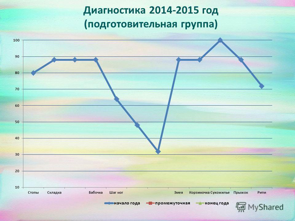 Диагностика 2014-2015 год (подготовительная группа)