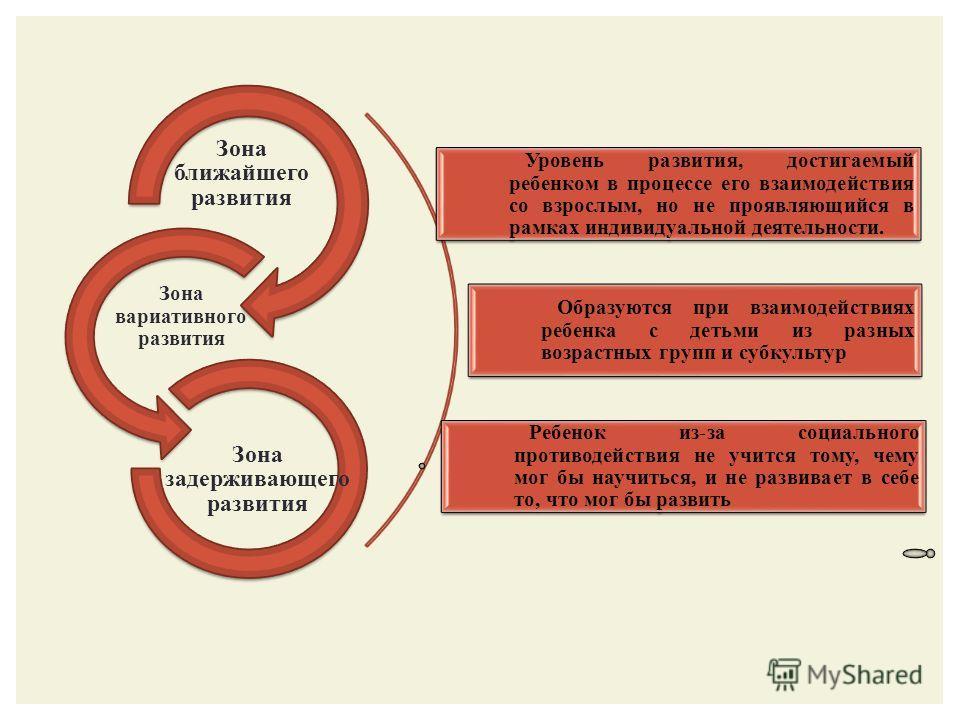 Зона ближайшего развития Зона вариативного развития Зона задерживающего развития Уровень развития, достигаемый ребенком в процессе его взаимодействия со взрослым, но не проявляющийся в рамках индивидуальной деятельности. Образуются при взаимодействия