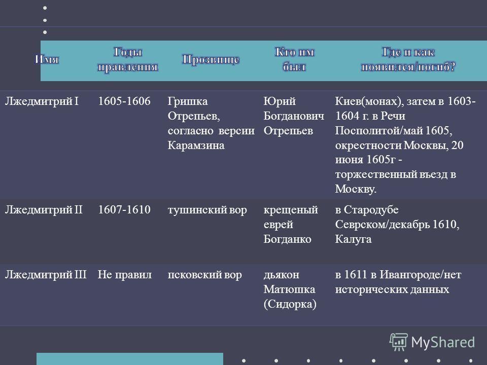 Лжедмитрий I1605-1606Гришка Отрепьев, согласно версии Карамзина Юрий Богданович Отрепьев Киев(монах), затем в 1603- 1604 г. в Речи Посполитой/май 1605, окрестности Москвы, 20 июня 1605 г - торжественный въезд в Москву. Лжедмитрий II1607-1610 тушински