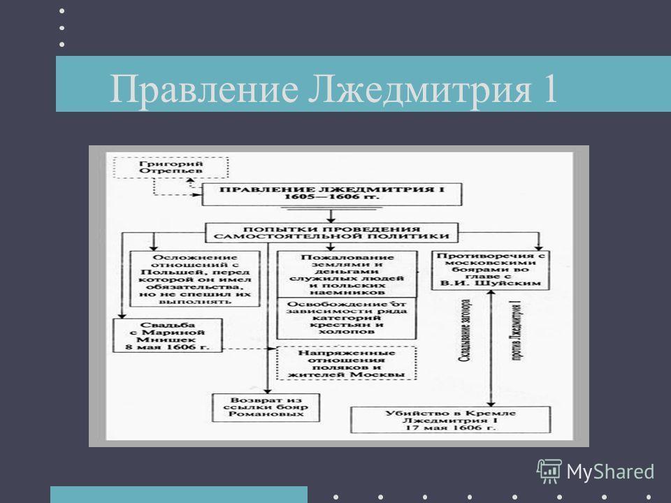 Правление Лжедмитрия 1