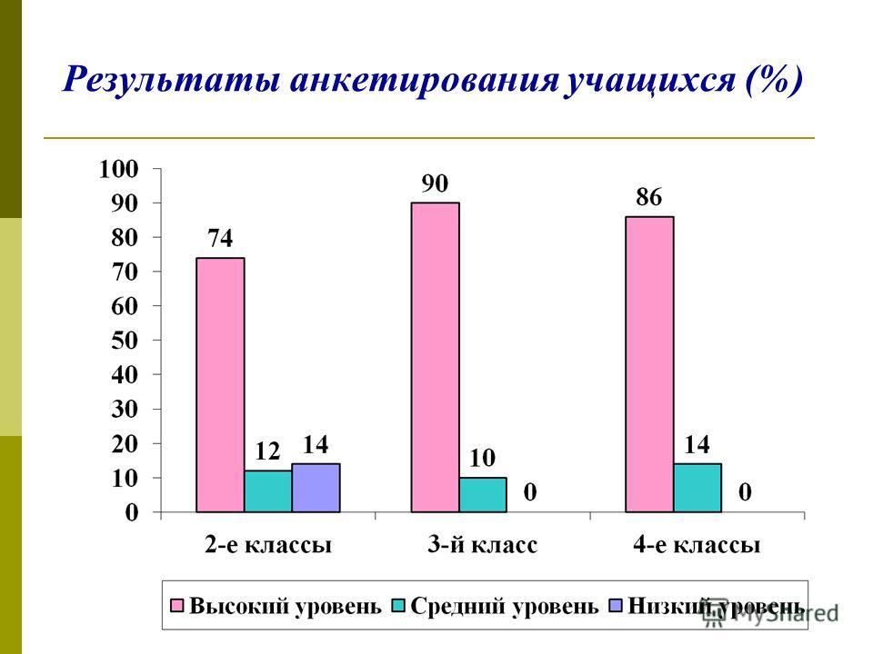 Результаты анкетирования учащихся (%)