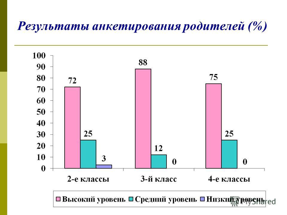 Результаты анкетирования родителей (%)