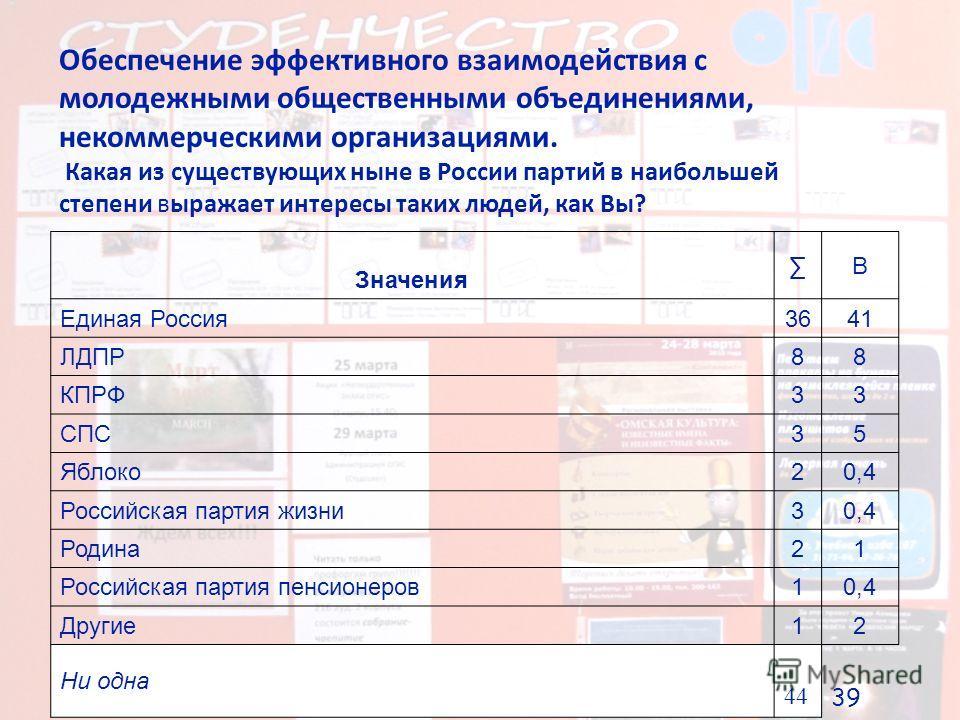 Обеспечение эффективного взаимодействия с молодежными общественными объединениями, некоммерческими организациями. Какая из существующих ныне в России партий в наибольшей степени выражает интересы таких людей, как Вы? Значения В Единая Россия 3641 ЛДП