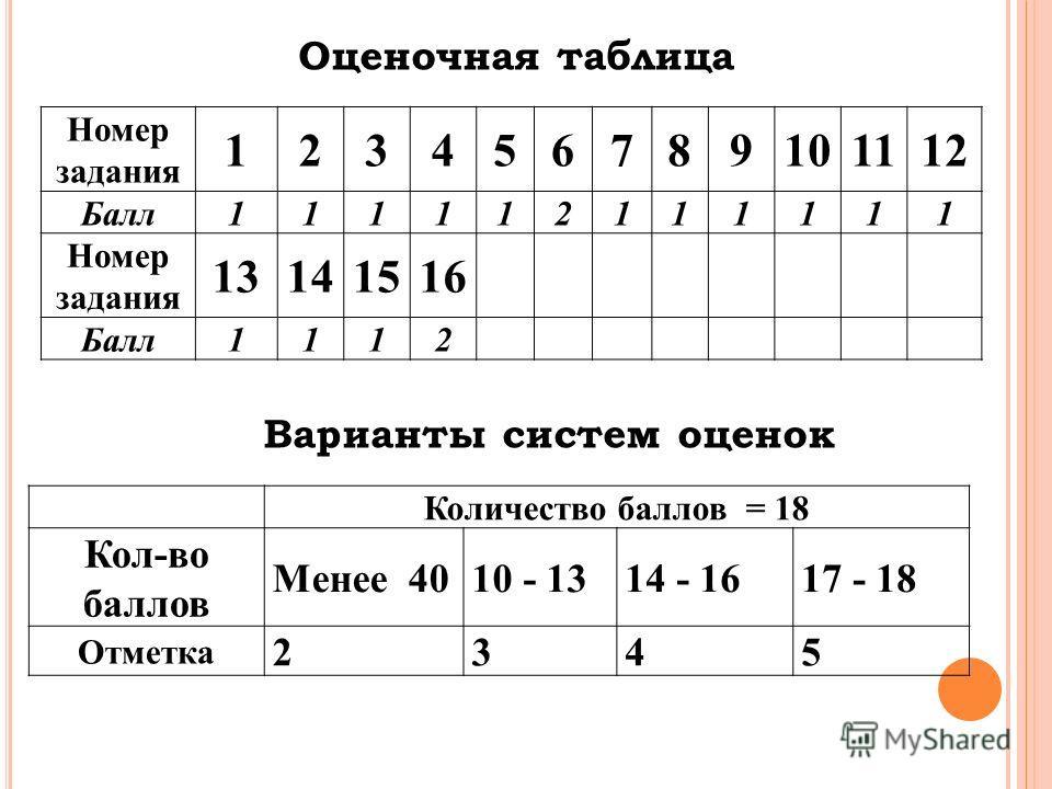 Оценочная таблица Номер задания 123456789101112 Балл 111112111111 Номер задания 13141516 Балл 1112 Варианты систем оценок Количество баллов = 18 Кол-во баллов Менее 4010 - 1314 - 1617 - 18 Отметка 2345