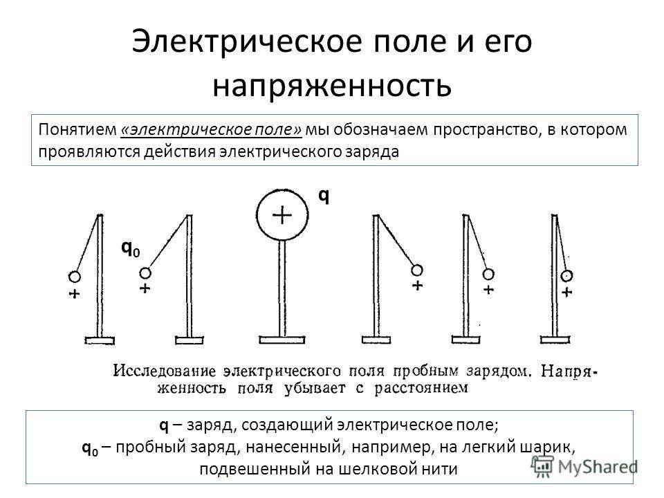 Электрическое поле и его напряженность Понятием «электрическое поле» мы обозначаем пространство, в котором проявляются действия электрического заряда q q0q0 q – заряд, создающий электрическое поле; q 0 – пробный заряд, нанесенный, например, на легкий
