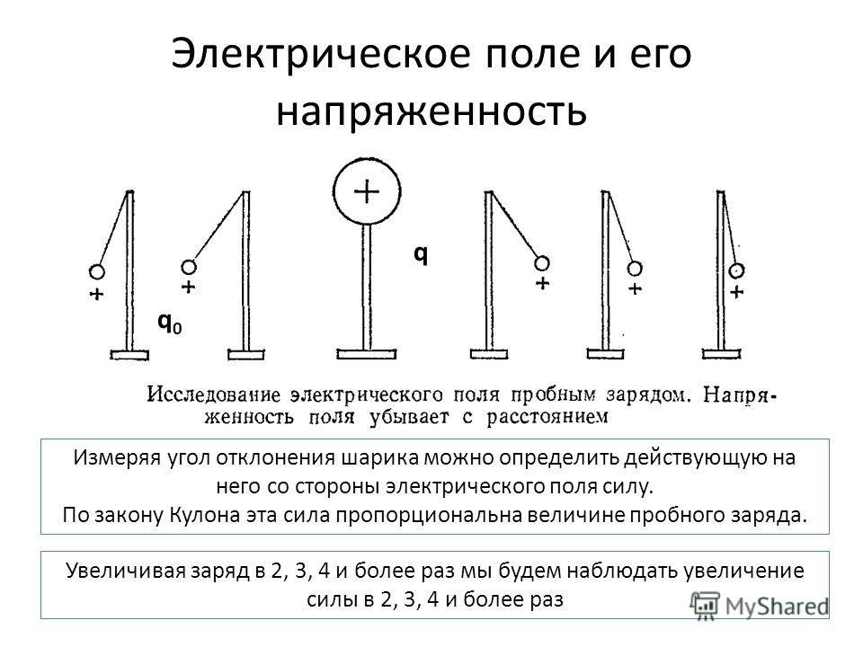 Электрическое поле и его напряженность q q0q0 Измеряя угол отклонения шарика можно определить действующую на него со стороны электрического поля силу. По закону Кулона эта сила пропорциональна величине пробного заряда. Увеличивая заряд в 2, 3, 4 и бо