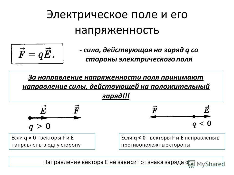 Электрическое поле и его напряженность За направление напряженности поля принимают направление силы, действующей на положительный заряд!!! - сила, действующая на заряд q со стороны электрического поля Если q > 0 - векторы F и E направлены в одну стор
