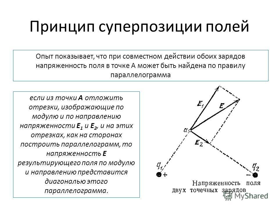 Принцип суперпозиции полей Опыт показывает, что при совместном действии обоих зарядов напряженность поля в точке А может быть найдена по правилу параллелограмма если из точки А отложить отрезки, изображающие по модулю и по направлению напряженности E