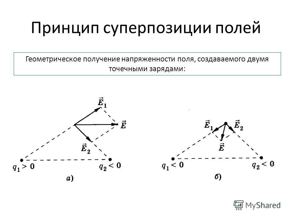 Принцип суперпозиции полей Геометрическое получение напряженности поля, создаваемого двумя точечными зарядами:
