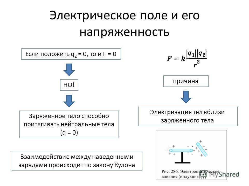 Электрическое поле и его напряженность Если положить q 2 = 0, то и F = 0 НО! Заряженное тело способно притягивать нейтральные тела (q = 0) причина Электризация тел вблизи заряженного тела Взаимодействие между наведенными зарядами происходит по закону
