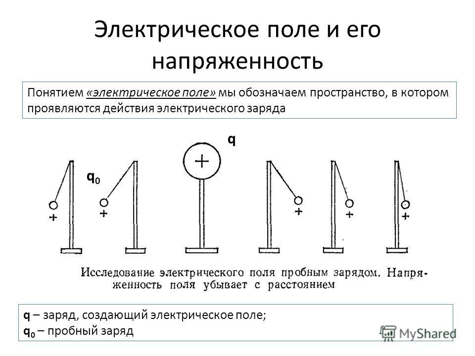 Электрическое поле и его напряженность Понятием «электрическое поле» мы обозначаем пространство, в котором проявляются действия электрического заряда q q0q0 q – заряд, создающий электрическое поле; q 0 – пробный заряд