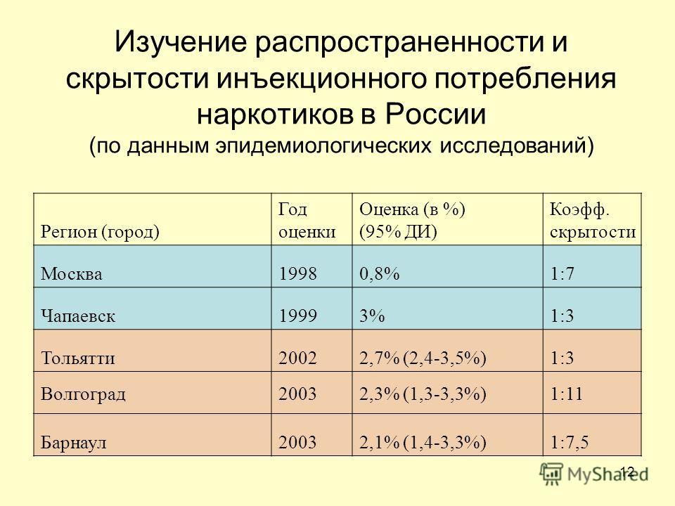 12 Изучение распространенности и скрытости инъекционного потребления наркотиков в России (по данным эпидемиологических исследований) Регион (город) Год оценки Оценка (в %) (95% ДИ) Коэфф. скрытости Москва 19980,8%1:7 Чапаевск 19993%1:3 Тольятти 20022