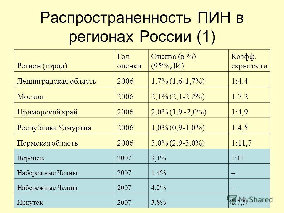 13 Распространенность ПИН в регионах России (1) Регион (город) Год оценки Оценка (в %) (95% ДИ) Коэфф. скрытости Ленинградская область 20061,7% (1,6-1,7%)1:4,4 Москва 20062,1% (2,1-2,2%)1:7,2 Приморский край 20062,0% (1,9 -2,0%)1:4,9 Республика Удмур