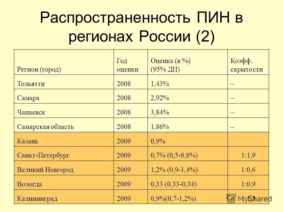 14 Распространенность ПИН в регионах России (2) Регион (город) Год оценки Оценка (в %) (95% ДИ) Коэфф. скрытости Тольятти 20081,43%– Самара 20082,92%– Чапаевск 20083,84%– Самарская область 20081,86%– Казань 20090,9% Санкт-Петербург 20090,7% (0,5-0,8%