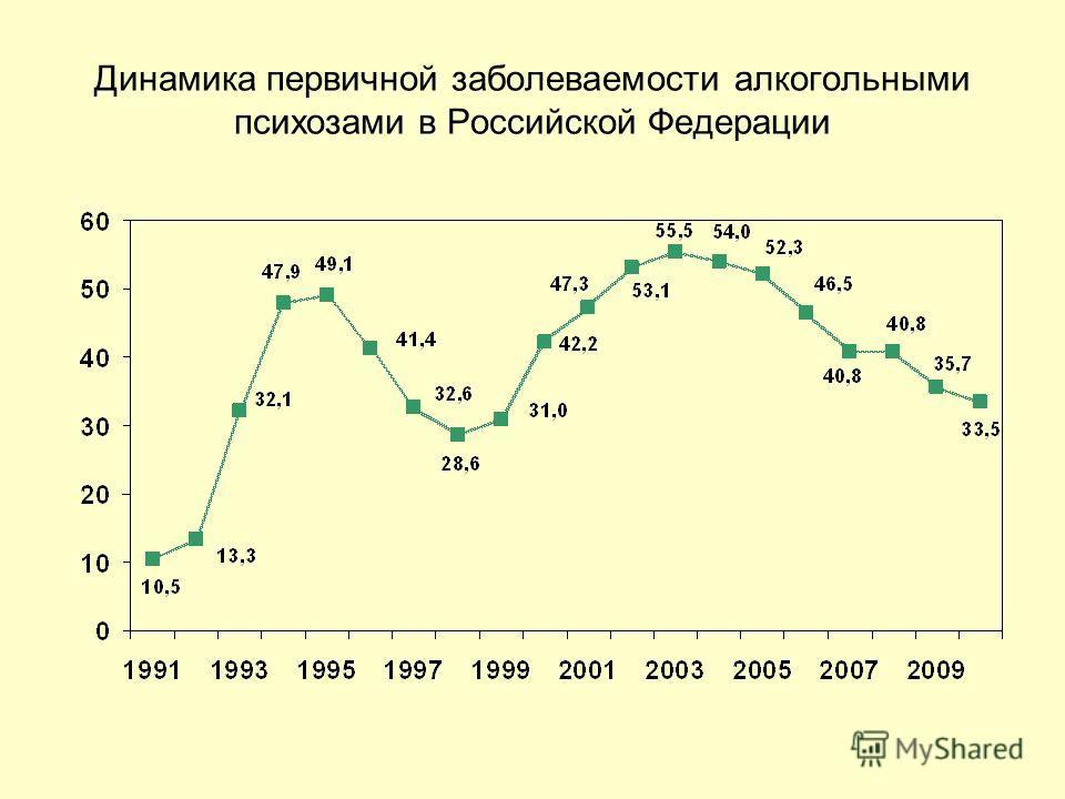 Динамика первичной заболеваемости алкогольными психозами в Российской Федерации