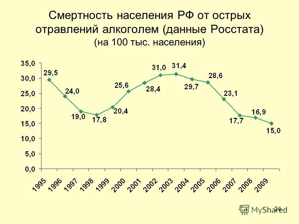 24 Смертность населения РФ от острых отравлений алкоголем (данные Росстата) (на 100 тыс. населения)