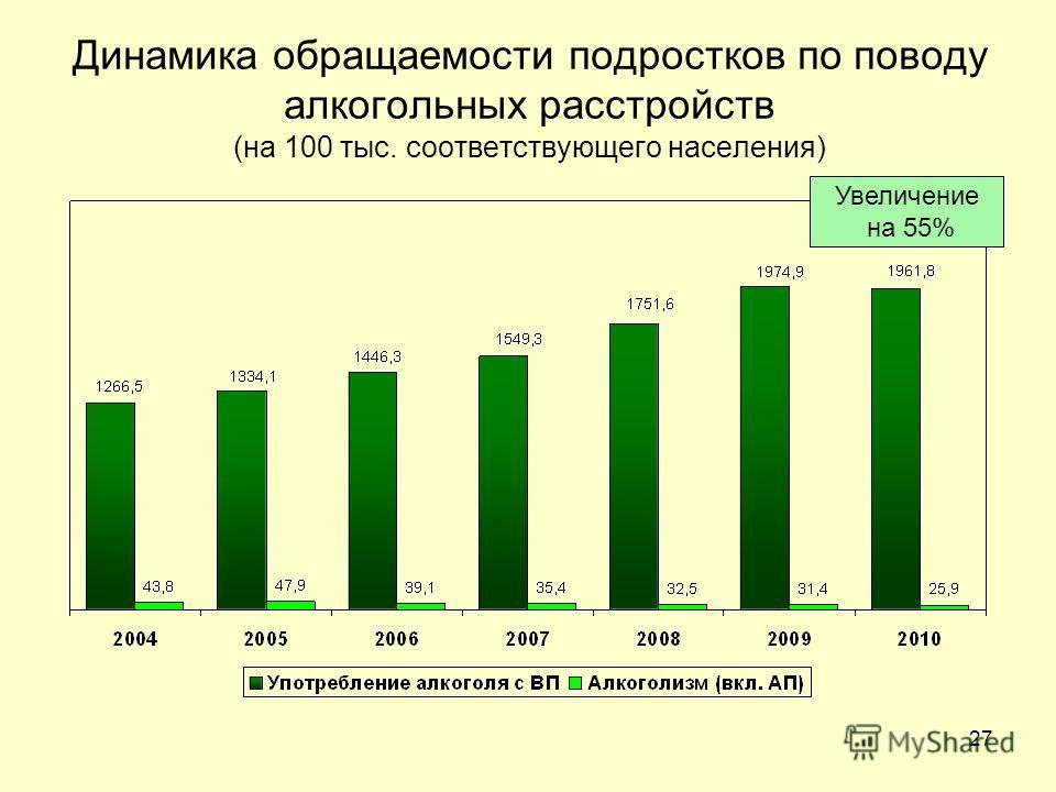 27 Динамика обращаемости подростков по поводу алкогольных расстройств (на 100 тыс. соответствующего населения) Увеличение на 55%
