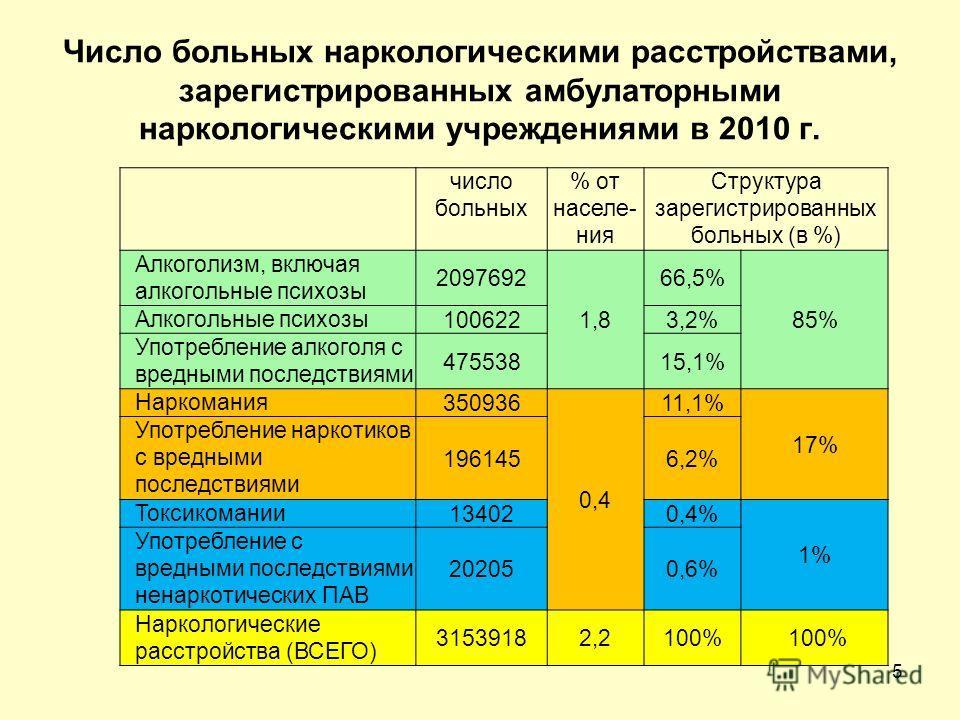 Число больных наркологическими расстройствами, зарегистрированных амбулаторными наркологическими учреждениями в 2010 г. число больных % от населе- ния Структура зарегистрированных больных (в %) Алкоголизм, включая алкогольные психозы 2097692 1,8 66,5