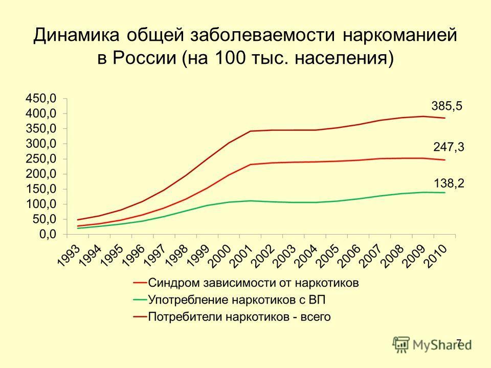 7 Динамика общей заболеваемости наркоманией в России (на 100 тыс. населения)
