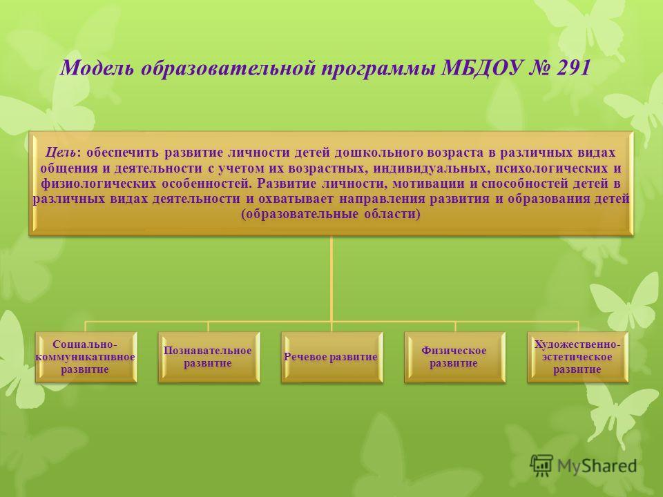 Модель образовательной программы МБДОУ 291 Цель: обеспечить развитие личности детей дошкольного возраста в различных видах общения и деятельности с учетом их возрастных, индивидуальных, психологических и физиологических особенностей. Развитие личност
