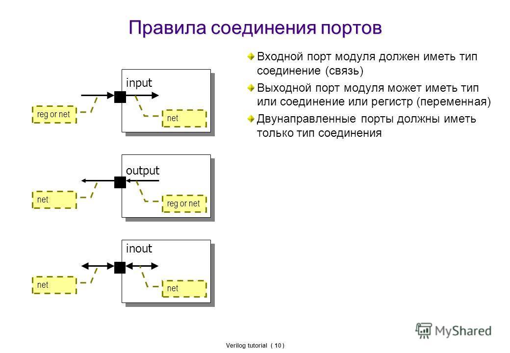 Verilog tutorial ( 10 ) Правила соединения портов Входной порт модуля должен иметь тип соединение (связь) Выходной порт модуля может иметь тип или соединение или регистр (переменная) Двунаправленные порты должны иметь только тип соединения input outp