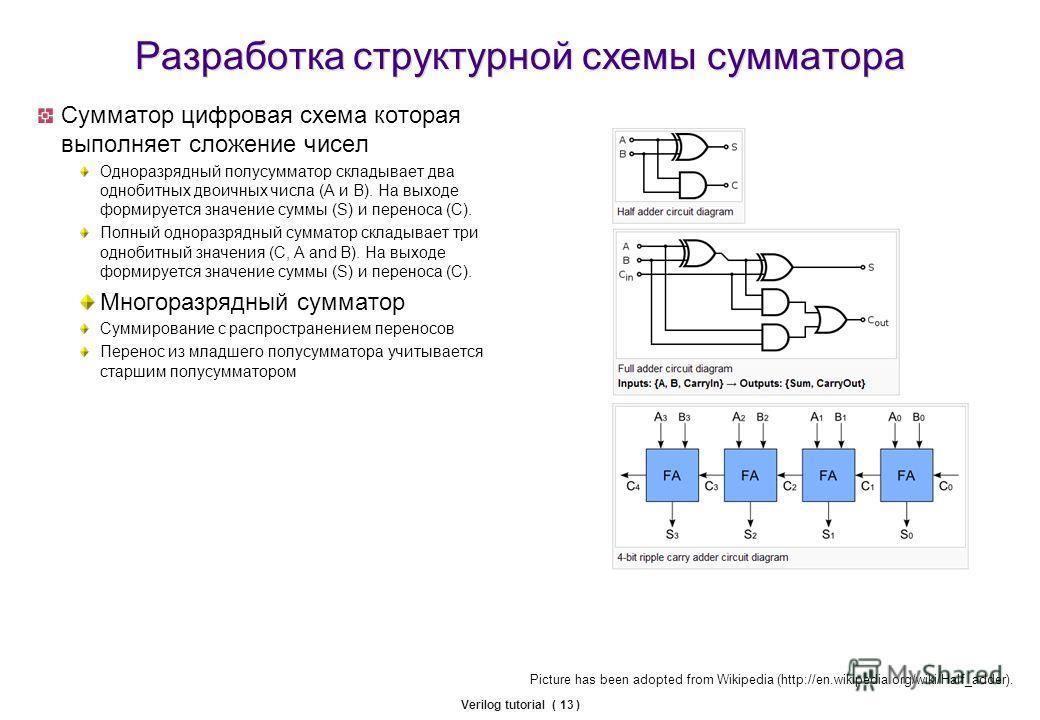 Verilog tutorial ( 13 ) Разработка структурной схемы сумматора Сумматор цифровая схема которая выполняет сложение чисел Одноразрядный полусумматор складывает два однобитных двоичных числа (А и В). На выходе формируется значение суммы (S) и переноса (
